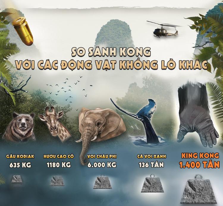 So với King Kong nặng 1400 tấn thì kích cỡ của voi châu Phi chỉ là muỗi.