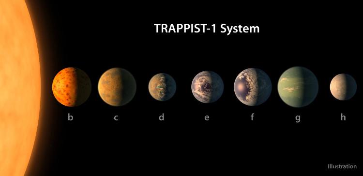 Hệ hành tinh Trappist-1.