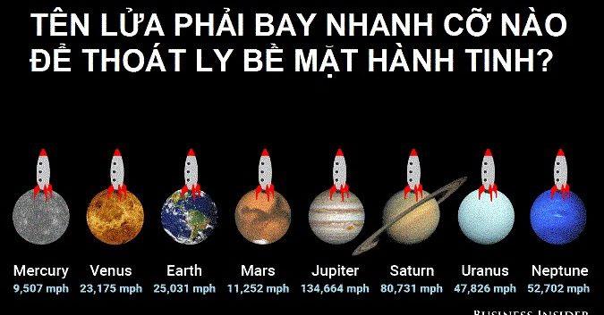 Các vệ tinh khắc chế trọng lực bằng cách di chuyển đủ nhanh để rơi tự do liên tục xung quanh Trái đất