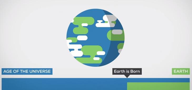 Tuổi của Trái Đất bằng 1/3 tuổi của vũ trụ.