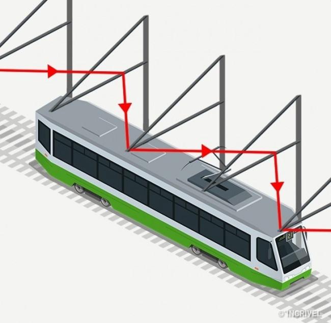 Đường dây trên tàu điện có hình zigzag thay vì đường thẳng.