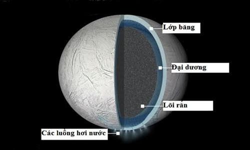 Thành phần cấu tạo mặt trăng Enceladus và các luồng hơi nước phun lên từ cực nam.