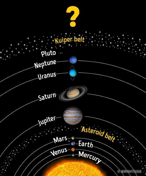 Kể từ khi sao Diêm Vương bị loại trừ khỏi danh sách các hành tinh, người ta tin rằng có 8 hành tinh tất cả trong Hệ Mặt trời.