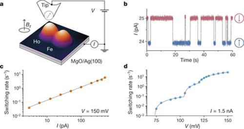 Bằng cách đo cường đồ dòng điện, các nhà nghiên cứu có thể xác định trạng thái từ tính của nguyên tử holmium