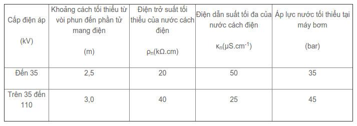 Bảng quy định khoảng cách tối thiểu từ vòi phun tới phần tử mang điện
