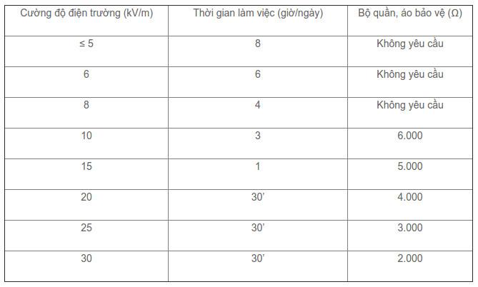 Bảng quy định cường độ điện trường khi công tác