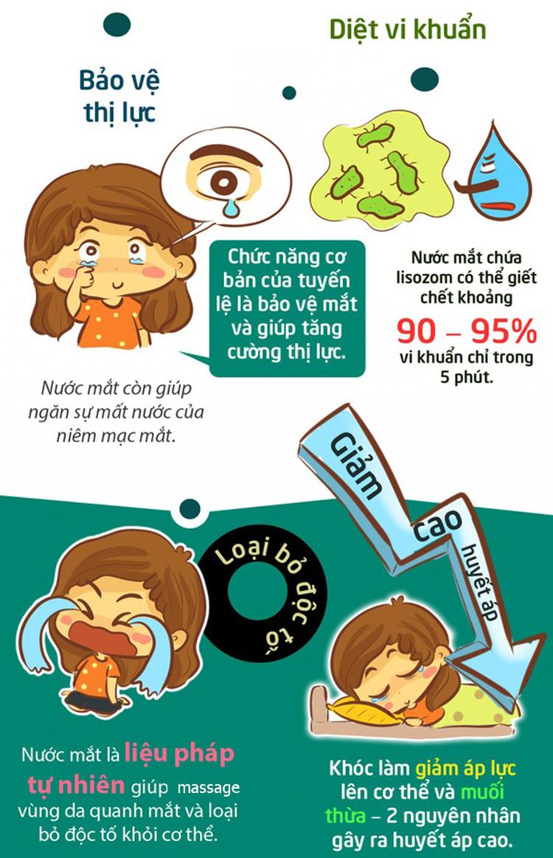Nước mắt là liệu pháp tự nhiên giúp massage vùng da quanh mắt.