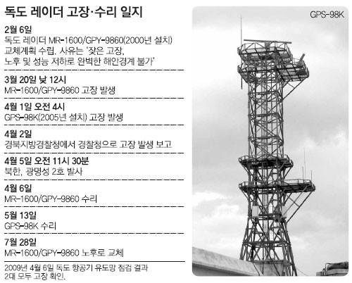 Radar quân sự có khả năng truyền tải dữ liệu và video tới trung tâm chỉ huy trong thời gian thực theo lựa chọn của trắc thủ.