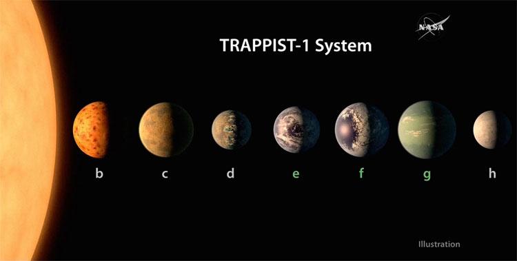 TRAPPIST-1 tạo ra nhiều vụ bùng nổ năng lượng lớn trong cùng một lần bừng sáng.
