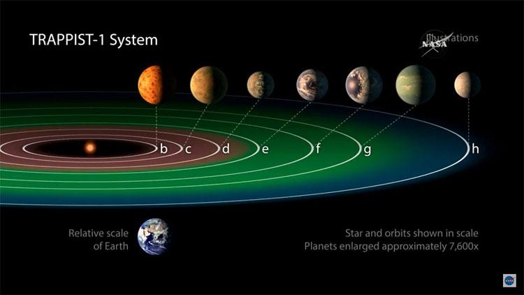 Bầu khí quyển trên các hành tinh của TRAPPIST-1 thay đổi liên tục.