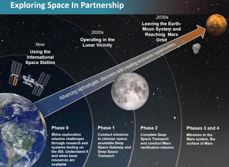 Những bước kế tiếp trong đại sứ mệnh đưa con người lên sao Hỏa vào thập niên 2030.