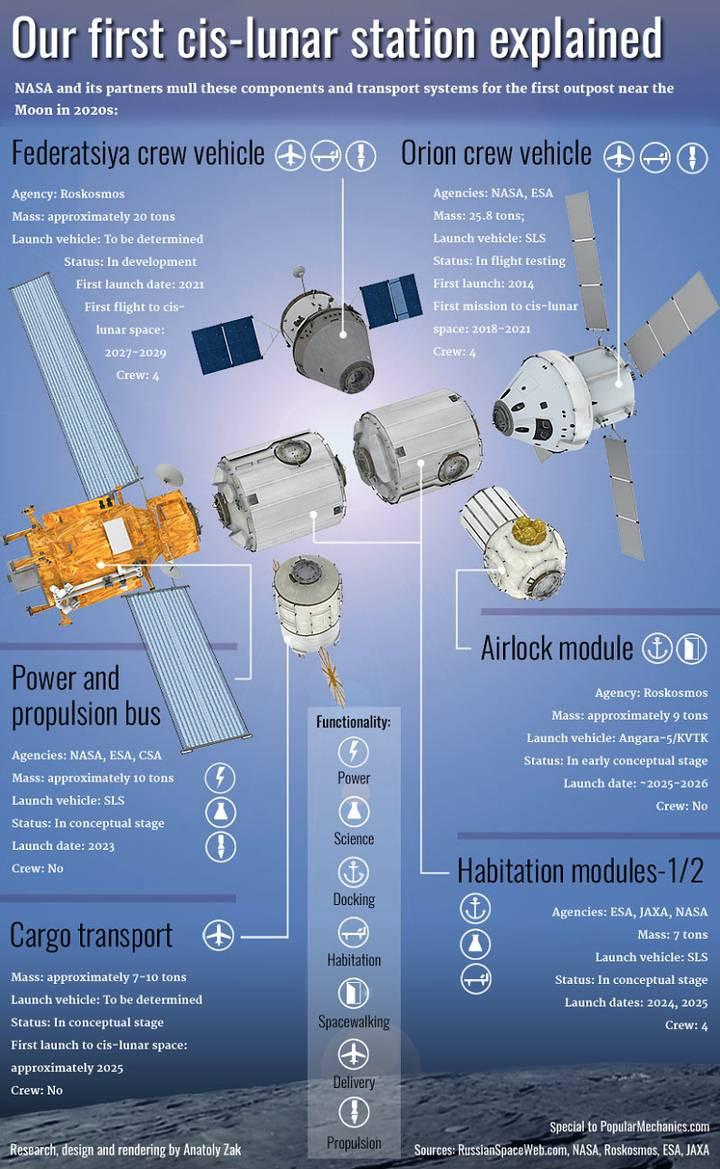 Tất cả những module và thiết bị được lắp ghép lại để tạo nên trạm không gian đầu tiên chuyển động quanh Mặt trăng.