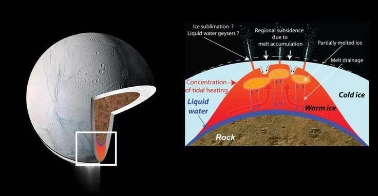 Enceladus - Mặt trăng của sao Thổ, nơi có khả năng tồn tại sự sống.