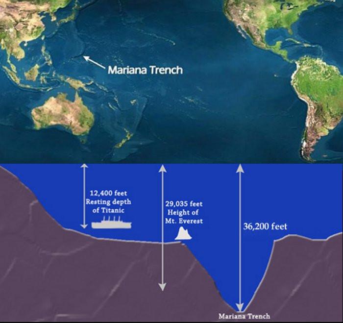 Vực Mariana nơi sâu nhât được biết đến