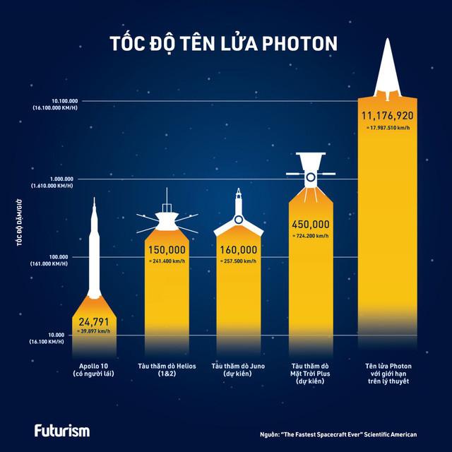 Tốc độ tên lưar photon