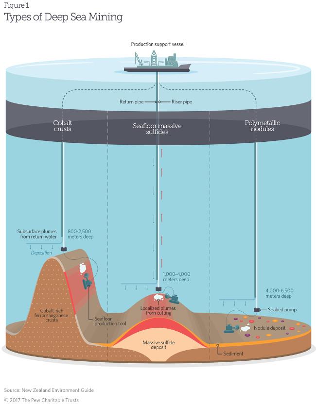 Mô hình khai khoáng đáy biển hiện nay đang áp dụng.