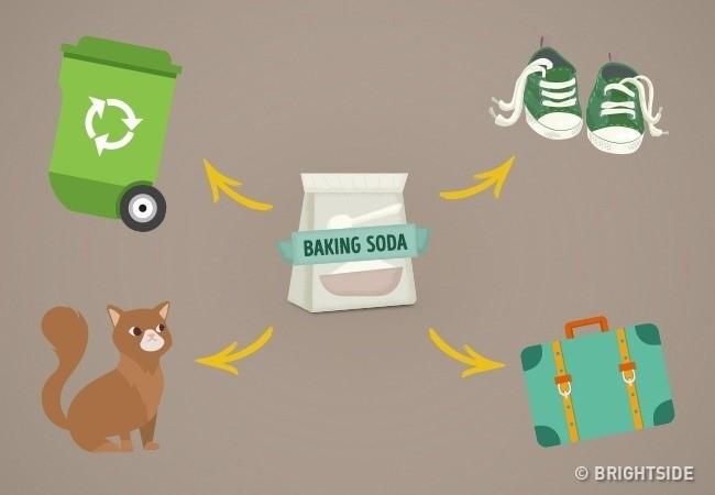 Baking soda cũng là một chất khử mùi mạnh và hiệu quả.