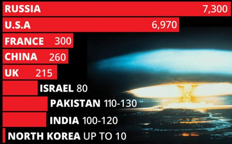 Số lượng vũ khí hạt nhân của các quốc gia trên thế giới.