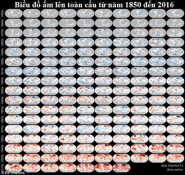 Biểu đồ ấm lên toàn cầu từ năm 1850 đến 2016