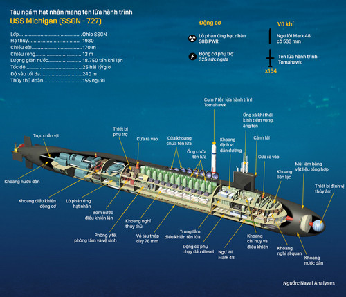 Tàu ngầm hạt nhân mang tên lửa hành trình USS Michigan