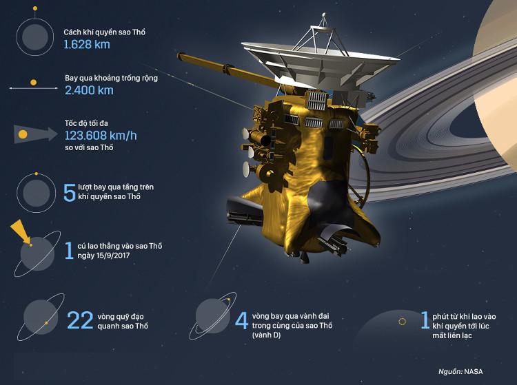 Những con số ấn tượng về tàu thăm dò Cassini.