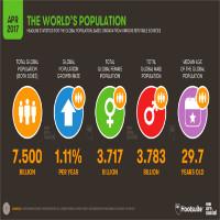 Dân số thế giới chính thức vượt ngưỡng 7,5 tỷ người
