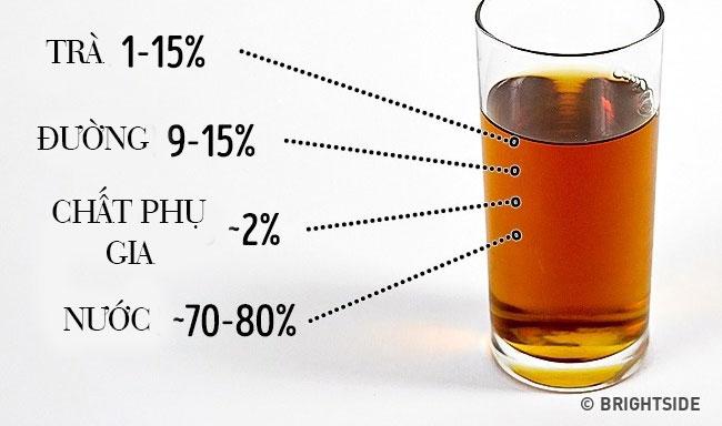 Mỗi chai trà đóng hộp bán sẵn có thể chứa ít hơn 1% chè chính.