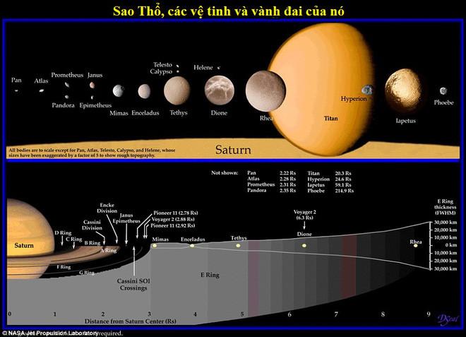 Sao Thổ, các vệ tinh và vành đai của nó