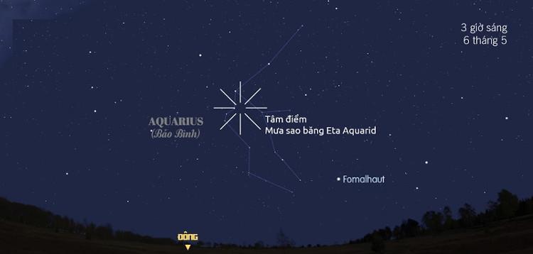 Tâm điểm của mưa sao băng Eta Aquarid gần sao Eta của chòm sao Aquarius (Bảo Bình).
