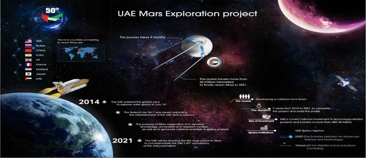 Dự án đưa người lên sao Hỏa của UAE.