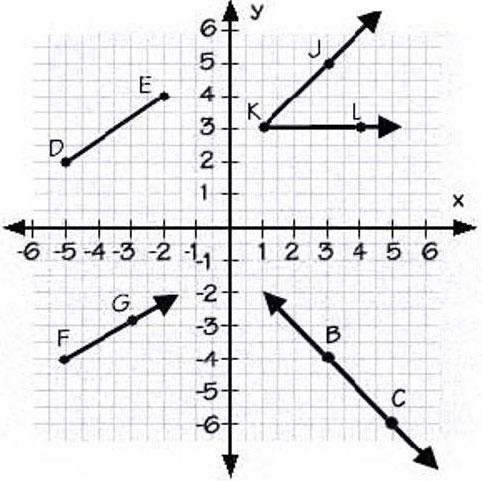 Hình học tọa độ ra đời khi Descartes mô tả chính xác tọa độ bay của con ruồi.