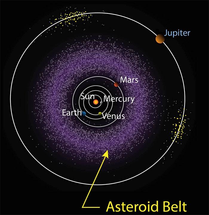 Giả thuyết cho rằng sao Hoả ban đầu được ra đời trong vành đai các tiểu hành tinh