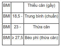 Tiêu chuẩn về thể trạng của người châu Á