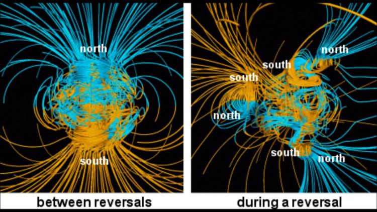 Quá trình đảo cực sẽ khiến cho vị trí cực Nam và Bắc thay đổi.