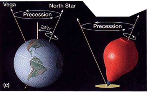 Mô hình hiện tượng tiến động/tuế sai hay precession của trục con quay và trục trái đất