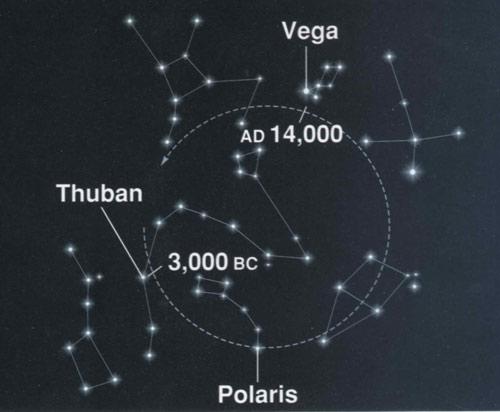 Các sao Bắc Cực trong lịch sử