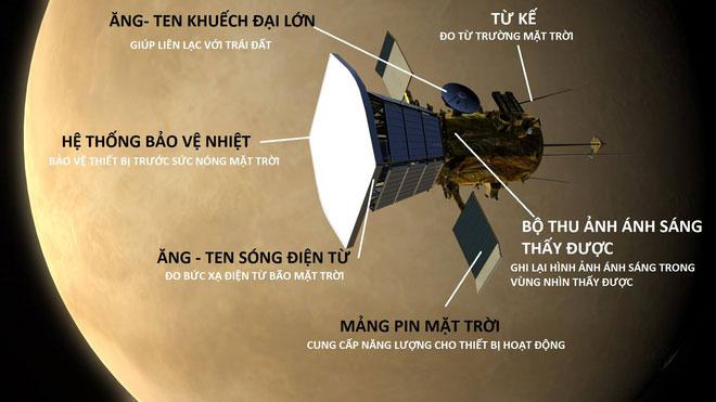 Cấu tạo và chức năng của Tàu thăm dò Mặt trời SPP.