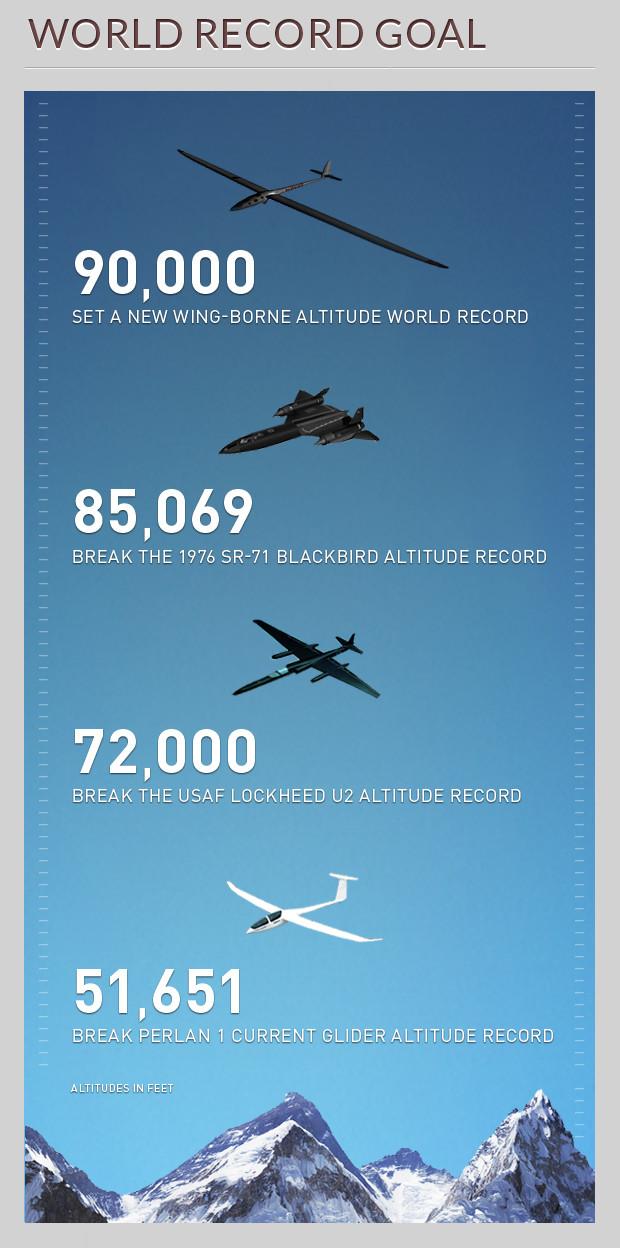 Những kỷ lục thể giới về độ cao.