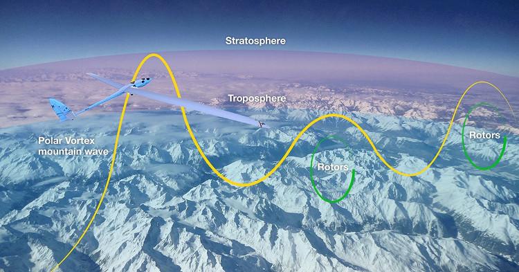 Perlan sẽ di chuyển dựa vào sóng núi ở tầng bình lưu.