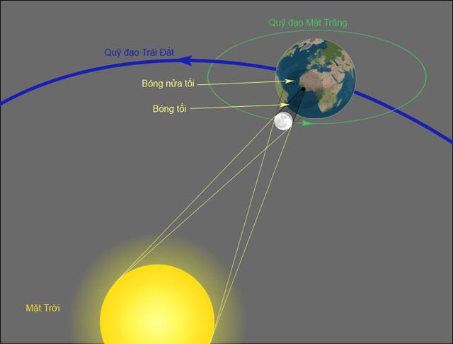 Hình minh họa 3D của một nhật thực.