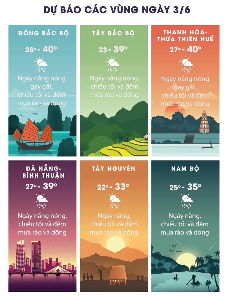 Dự báo thời tiết các vùng trên cả nước.