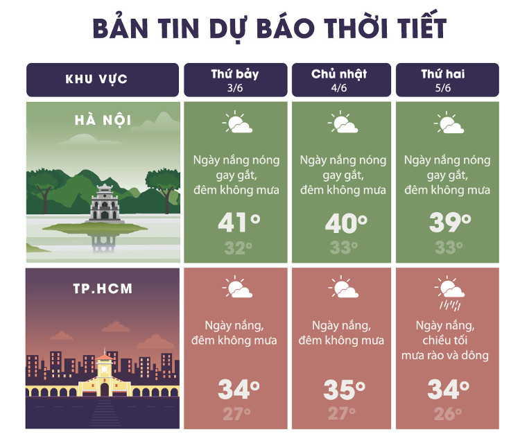 Dự báo thời tiết khu vực Hà Nội và thành phố Hồ Chính Minh.