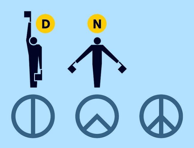 Biểu tượng hòa bình được sáng tạo vào năm 1958 để phản đối vũ khí hạt nhân.
