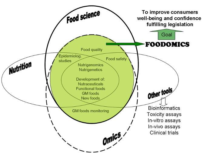 Nghiên cứu mới thuộc về Foodomics, ngành khoa học mới nổi giúp người tiêu dùng cải thiện sức khỏe