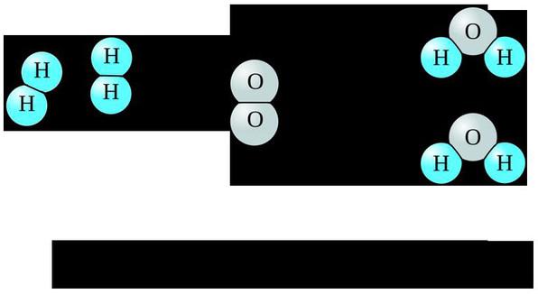 Phản ứng hóa học tạo ta nước từ hydro và oxy.