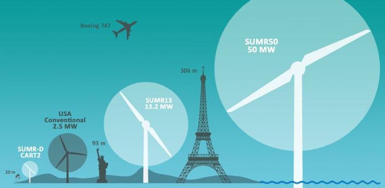 Độ cao của SUMR50 bỏ xa tháp Eiffel và tượng Nữ thần Tự do.