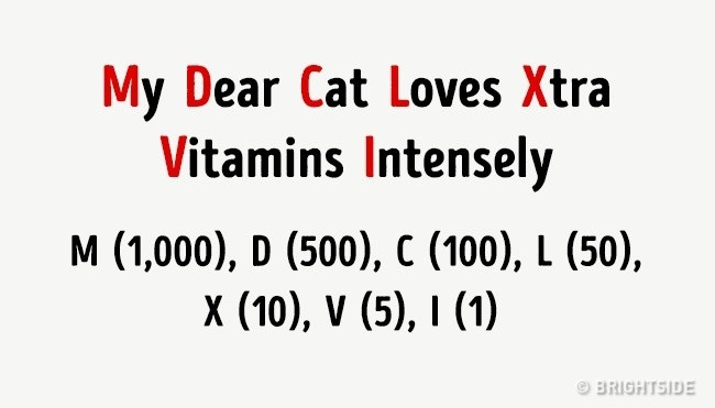 Mẹo đơn giản nhớ hệ chữ số La Mã.