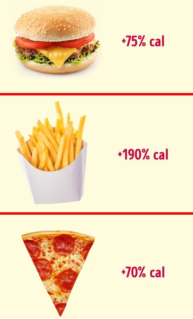 20 năm trước, pizza cũng giảm 70% lượng calo so với hiện nay.