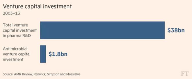 Số tiền đầu tư nghiên cứu y học và cho kháng sinh (tỷ USD).