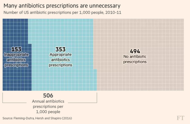 Bệnh nhân tại Mỹ đang dùng nhiều loại kháng sinh không cần thiết để chữa bệnh.